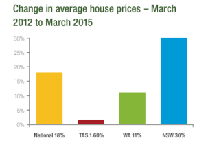 Bubbling house prices – where to from here?