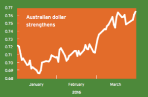 AUD strength remains a concern for RBA
