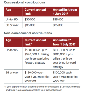Prepared for new superannuation changes?