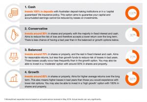 cash conservative balanced growth chart