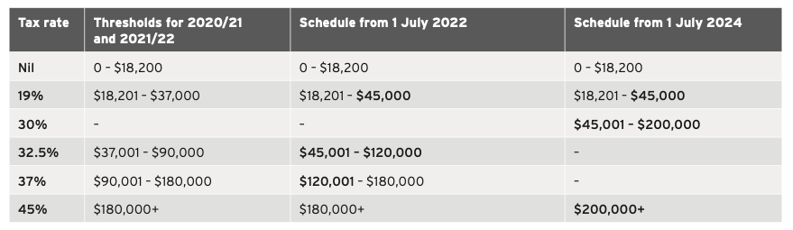 Current tax schedules table
