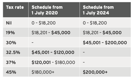 Proposed tax schedules
