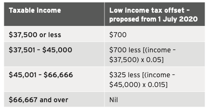 Proposed low income tax offset phase out